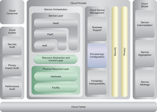 Direct I/O Access: NIST Reference Architecture Mapping