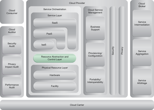 Load Balanced Virtual Server Instances: NIST Reference Architecture Mapping