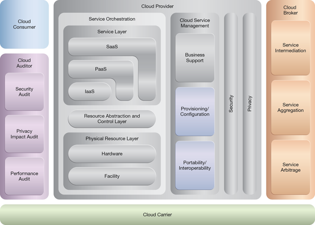 Persistent Virtual Network Configuration: NIST Reference Architecture Mapping
