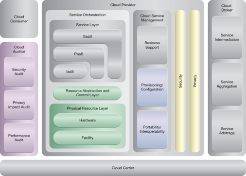 Redundant Storage: NIST Reference Architecture Mapping