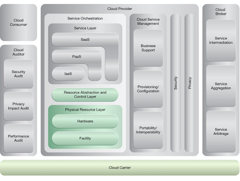 Service Load Balancing: NIST Reference Architecture Mapping