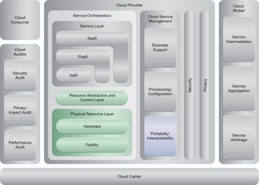 Synchronized Operating State: NIST Reference Architecture Mapping