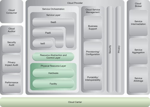 Dynamic Data Normalization: NIST Reference Architecture Mapping