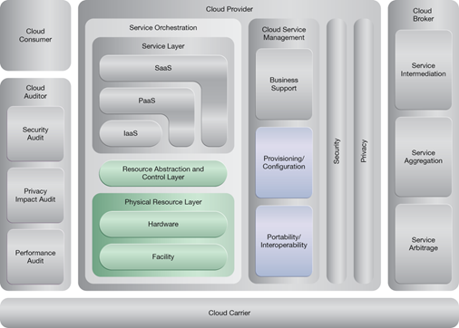 Elastic Network Capacity: NIST Reference Architecture Mapping
