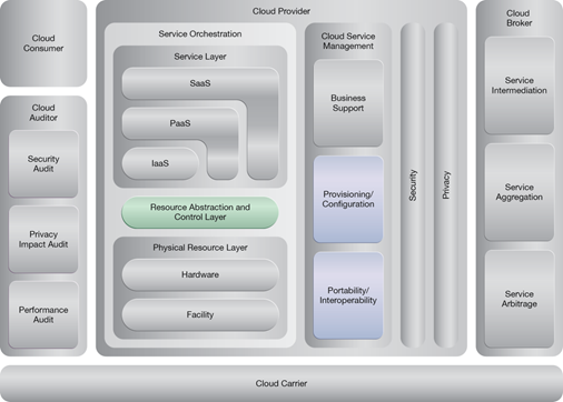 Elastic Resource Capacity: NIST Reference Architecture Mapping