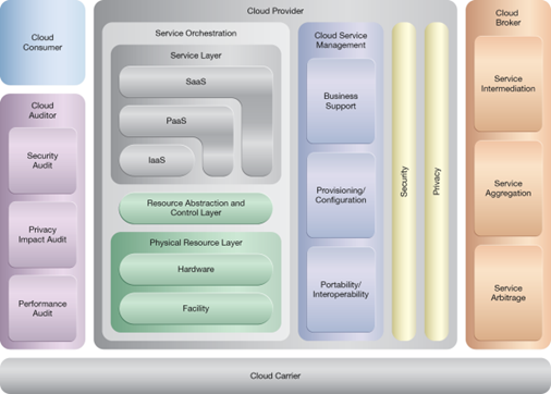 Intra-Storage Device Vertical Data Tiering: NIST Reference Architecture Mapping