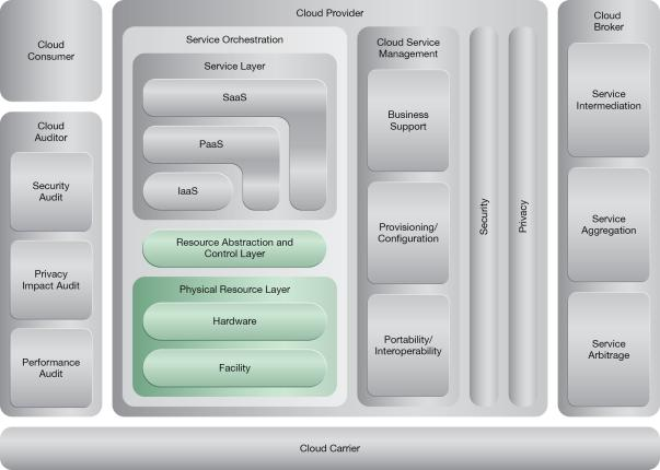 Redundant Physical Connection for Virtual Servers: NIST Reference Architecture Mapping