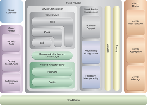 Cross-Storage Device Vertical Tiering: NIST Reference Architecture Mapping