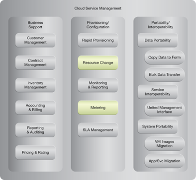 Elastic Disk Provisioning: NIST Reference Architecture Mapping