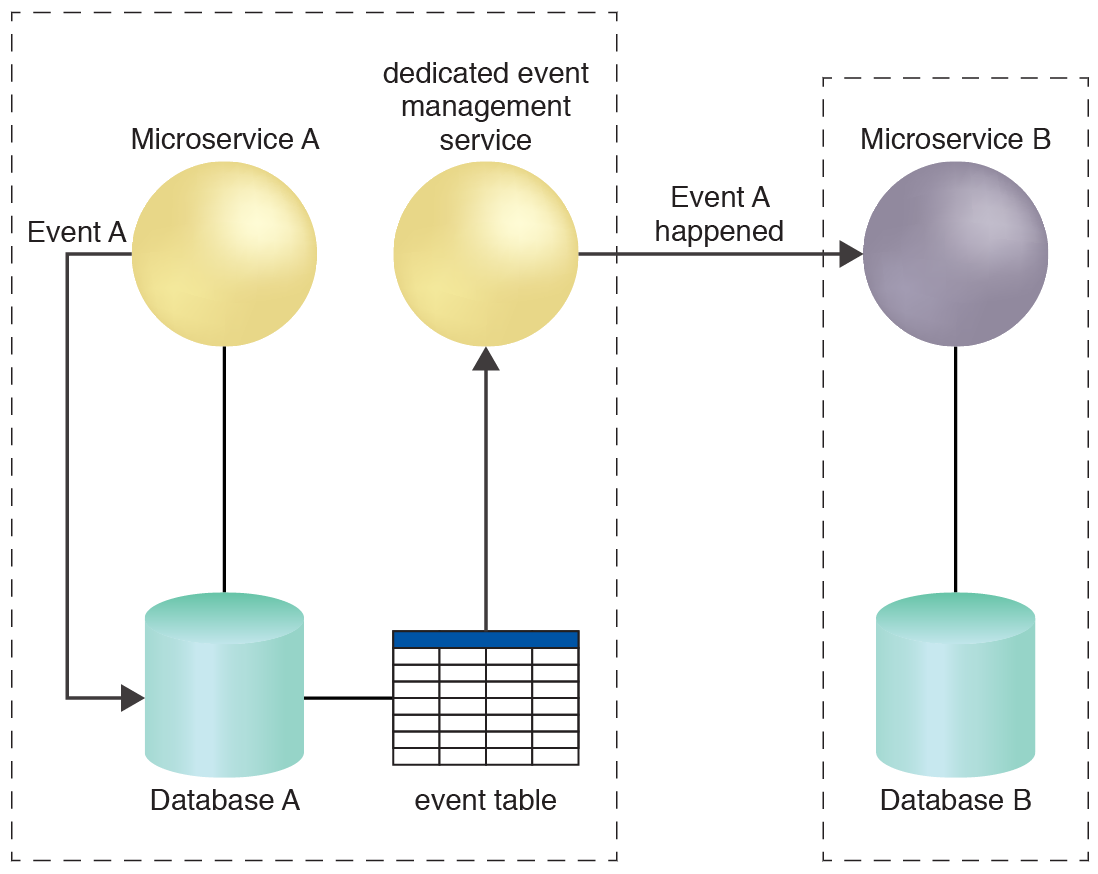 Atomic Event Processing: The dedicated event management service reliably notifies Microservice B of the fact that Event A has occurred.