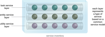 Service Layers: Related services are designed according to service models, thereby establishing logical service layers. In this case, the service inventory is structured with three service layers that correspond to the three abstraction patterns described in Chapter 7. (Note the pipe symbol is used to represent a service layer in this book.)