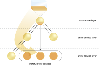 Stateful Services: With the use of stateful utility services, state management responsibilities are deferred.