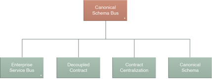 Canonical Schema Bus