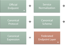 Federated Endpoint Layer