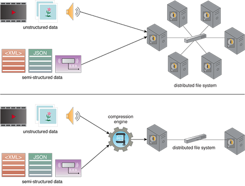 Compression Engine: Figure 1 - In the top diagram, storing data in its decompressed form requires six disks. In the bottom diagram, however, a compression engine is used to compress the data. As a result, only two disks are required to store the same amount of data in a compressed form.