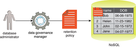 Data Governance Manager: Figure 1 - A database administrator needs to attach a data retention policy to a dataset. A data governance manager can be used to author the retention policy, which is then attached to the relevant dataset.