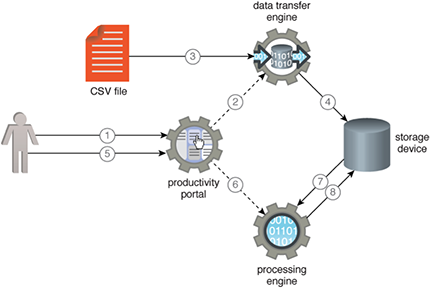 Productivity Portal: Figure 1 - A user invokes the productivity portal to import a csv file into a storage device. 2. The productivity portal in turn uses the data transfer engine… 3… to import the file… 4… into the storage device. 5. The user then submits a processing job via the productivity portal. 6. This action invokes the processing engine. 7. The processing engine gets the data from the storage device and processes it. 8. The engine then saves the results back to the storage device.