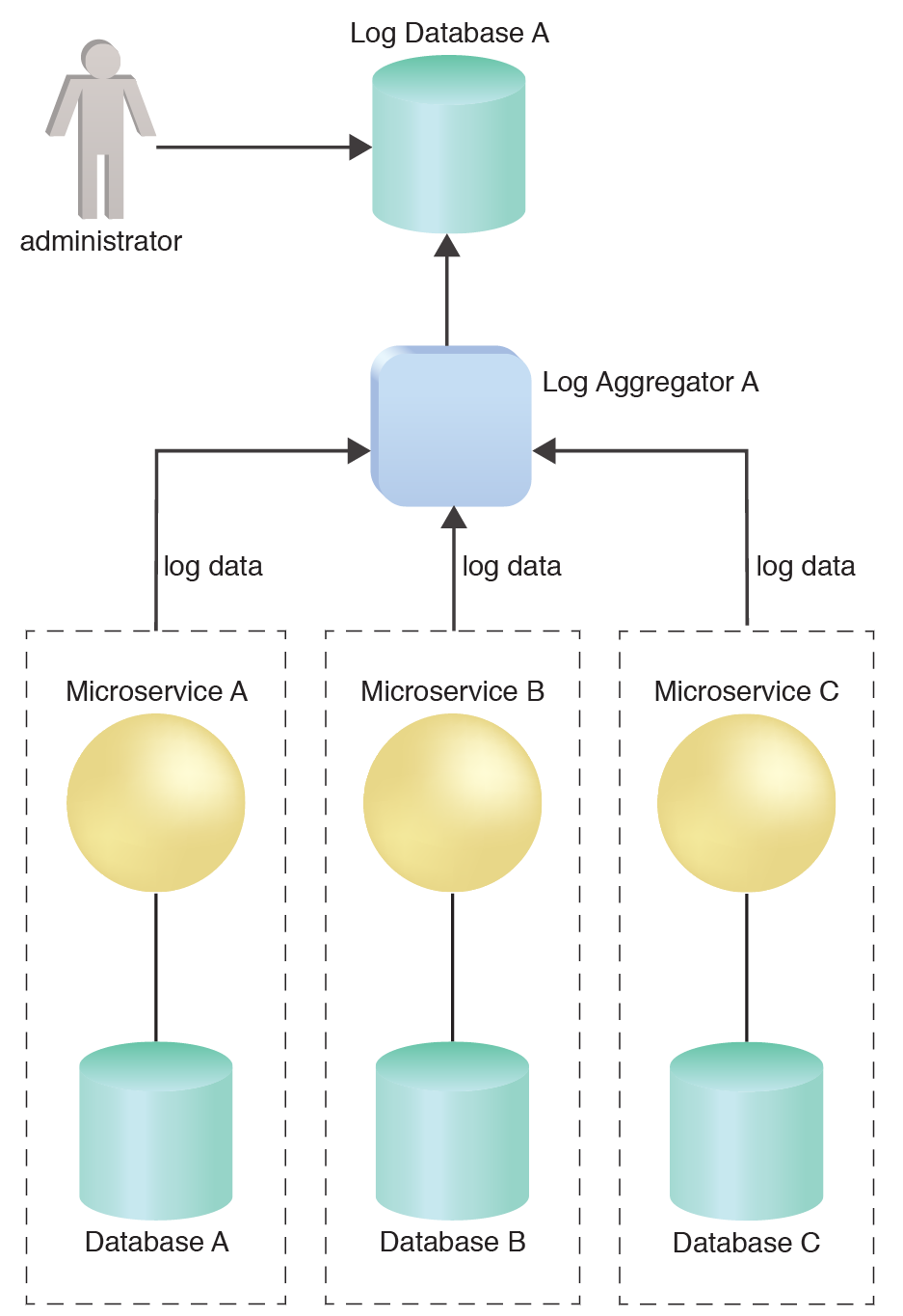Log Aggregator: Log Aggregator A retrieves the individual log data and stores it in Log Database A, from which the administrator can access them.