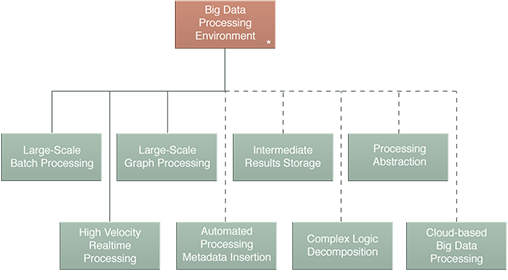 Big Data Processing Environment