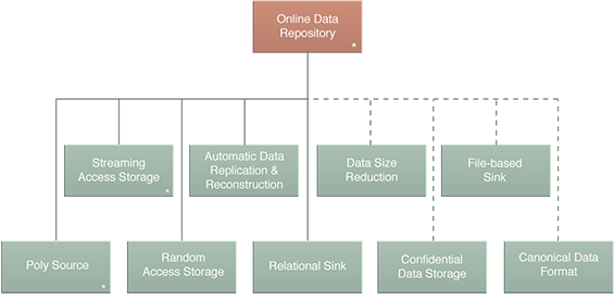 Online Data Repository