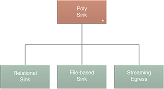 Poly Sink