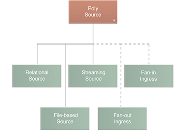 Poly Source