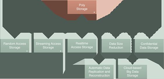Poly Storage