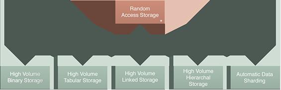 Random Access Storage