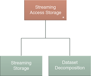 Streaming Access Storage