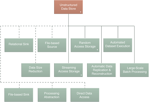 Unstructured Data Store