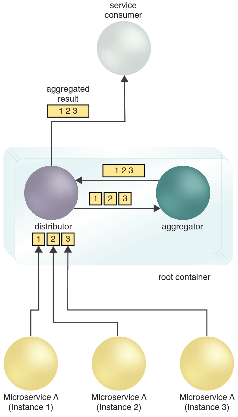 Micro Scatter-Gather: The microservice instances send their task results to the root container and its distributor service. The distributor forwards the results to the aggregator. The aggregator sends back the aggregated result to the distributor and the distributor returns the aggregated results to the service consumer.
