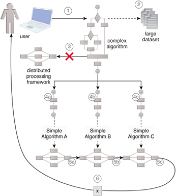 Complex Logic Decomposition: The divide-and-conquer rule is applied by rethinking the complex logic, which needs to be executed as a monolithic task, in terms of combinable multiple smaller tasks where each task executes comparatively simpler logic. These tasks are then chained together to obtain the final output, as envisioned though the use of the original complex logic.