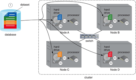 Dataset Decomposition: The large dataset is automatically split into multiple datasets and stored across multiple nodes in the cluster. Each sub-dataset can then be separately accessed by the processing engine. If the file needs to be exported, all parts are automatically joined together in the correct order to get the original file.