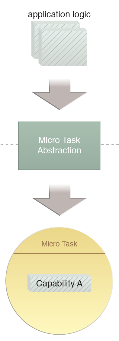 Micro Task Abstraction: By applying the Micro Task Abstraction pattern we identify single-purpose tasks that form the basis of microservice deployments.
