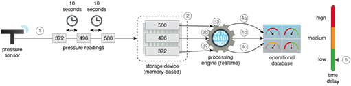 High Velocity Realtime Processing: Data is constantly acquired from the streaming source and is kept in memory, from where it is processed instantaneously as each datum arrives. Using memory as a storage medium helps remove latency when compared to using a disk as a storage medium.