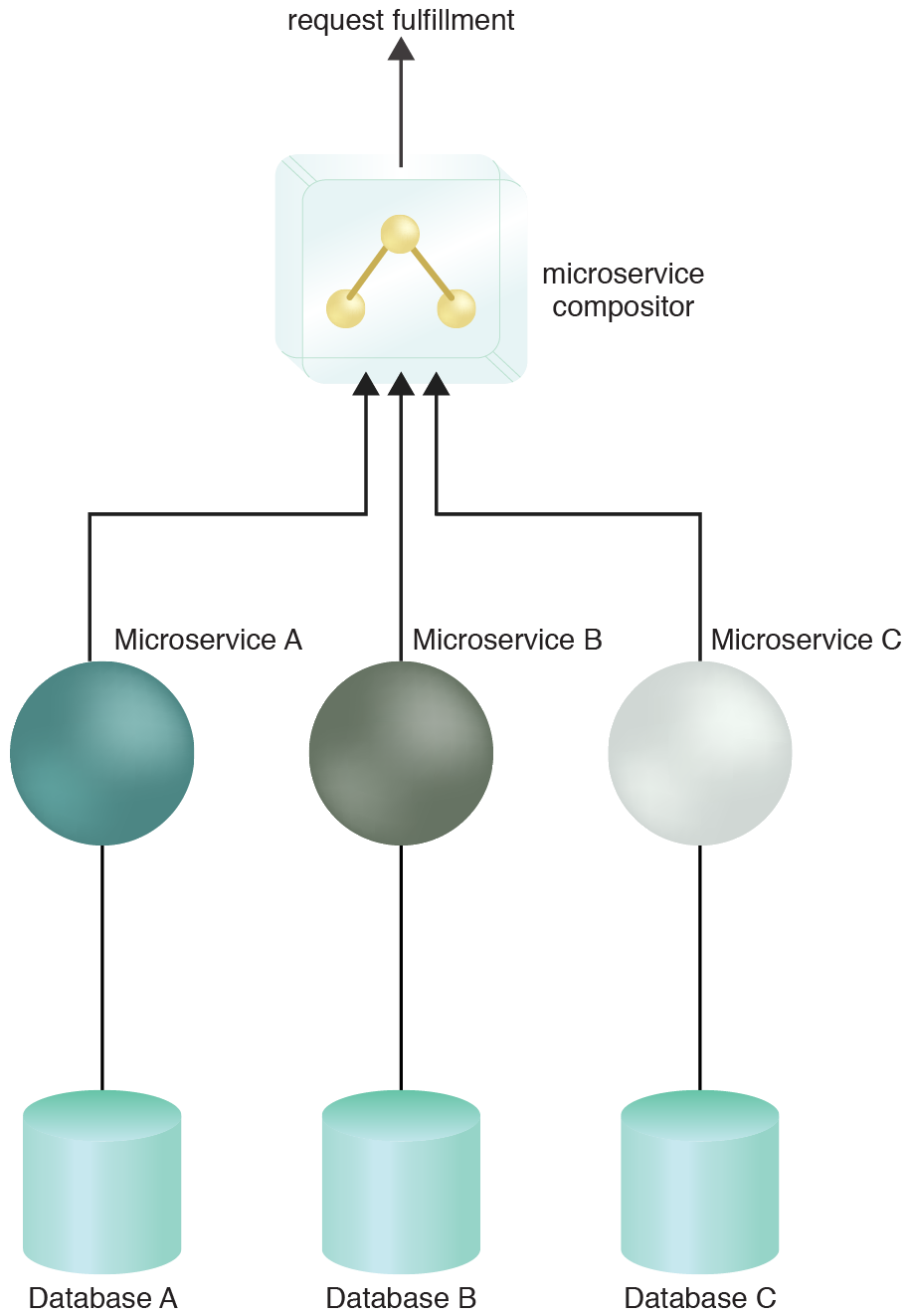 Microservice Compositor: The microservice compositor composes Microservices A, B and C to complete a business task. In this scenario, the service compositor resides in its own container.