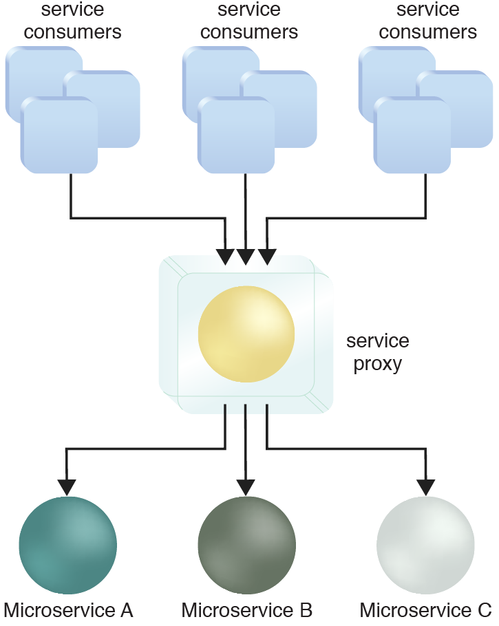 Autonomous Proxy Service: A service proxy deployed in a container relays service consumer requests to Microservices A, B and C.