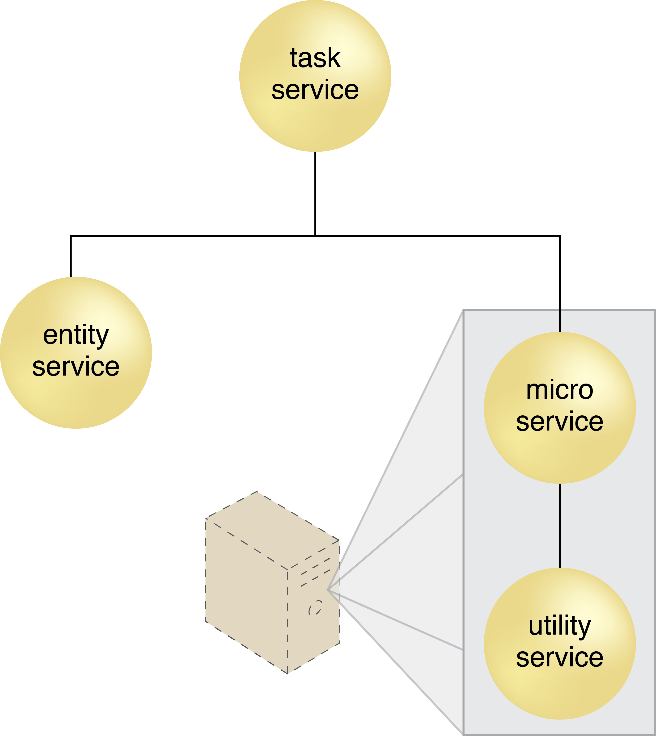 Microservice Deployment: A single pod deployed on a virtual machine allows the hosted services to share the same IP address. The pod can also be deployed directly on a physical server.