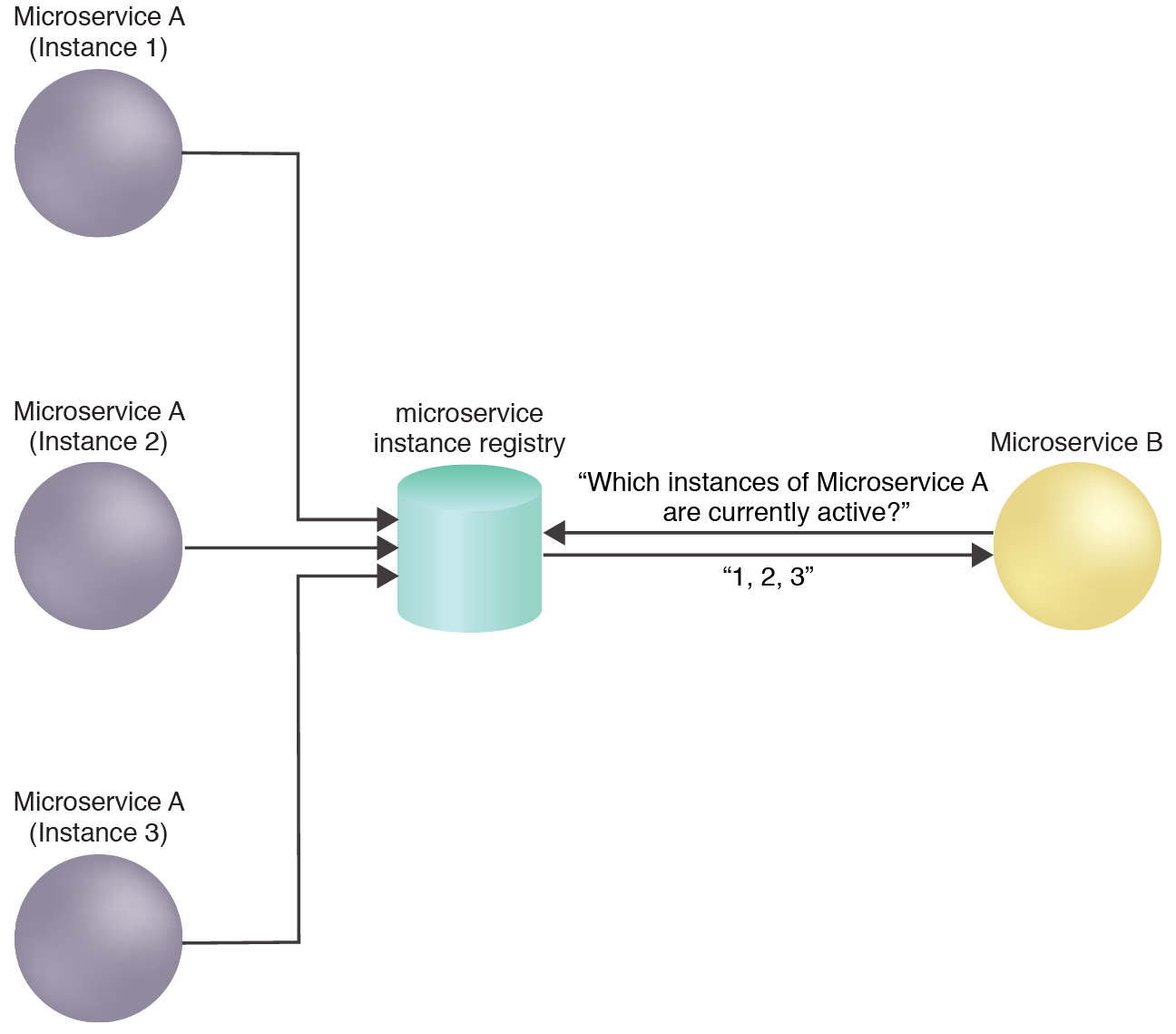 Microservice Instance Registration: Microservice B queries the microservice instance registry to determine whether an instance of Microservice A is active and available.