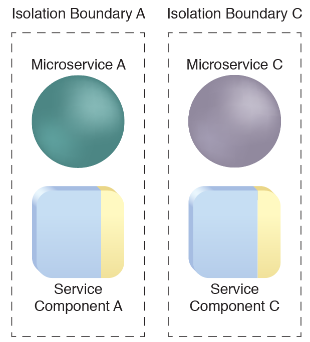 Microservice Isolation Levels: Microservices and their respective components are deployed in separate isolation boundaries.
