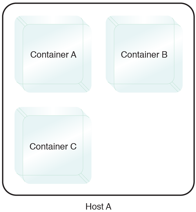 Multi-Container Isolation Control: Affinity rules are configured that enforce a control mechanism to always keep Containers A and B co-hosted on the same host.