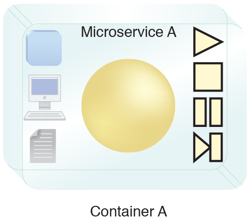 Rich Container: Microservice A is deployed inside a rich container that provides extra features and can provide additional information about the microservice.