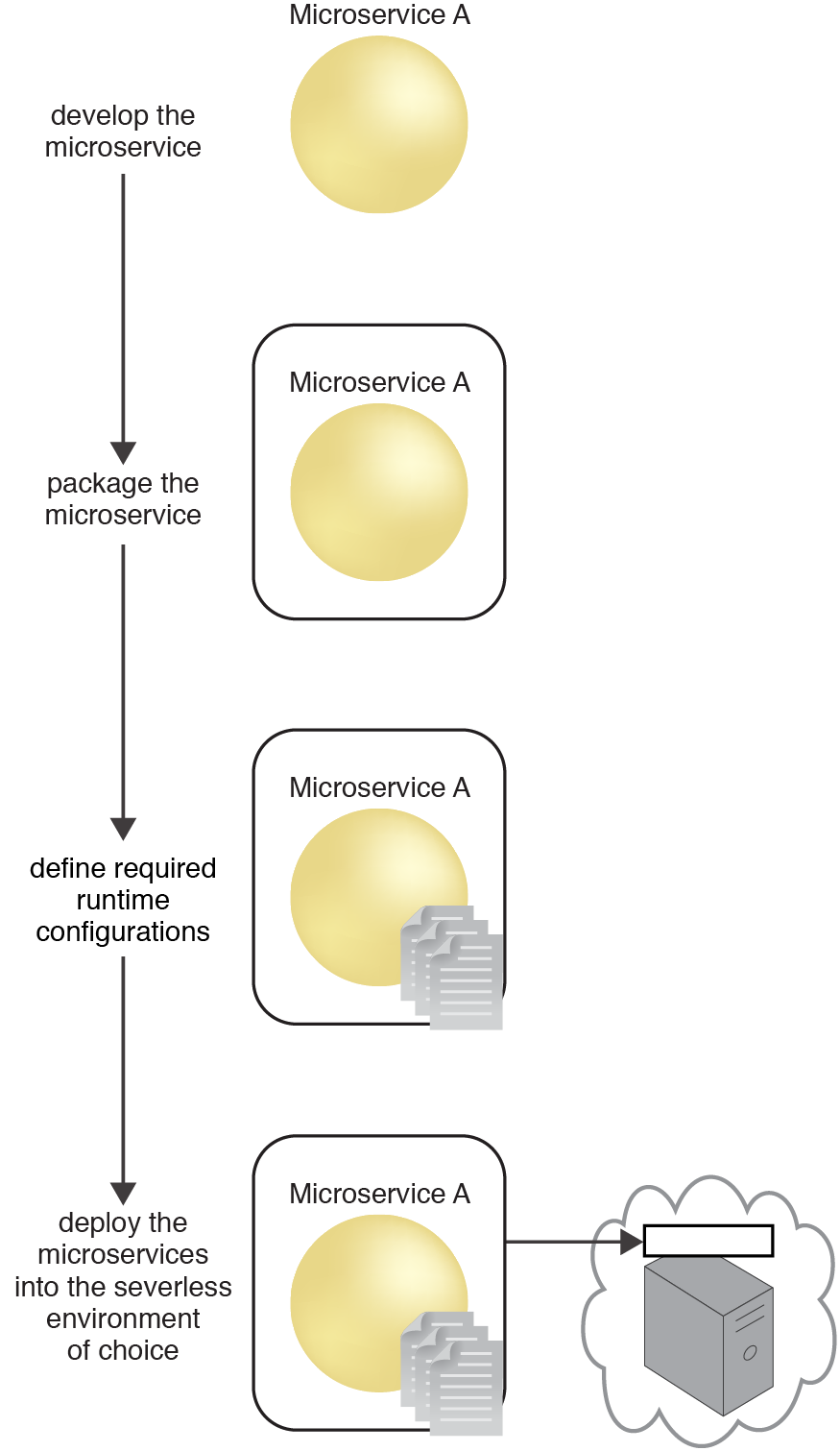 Serverless Microservice Deployment: The sequence in which a microservice transitions from development to deployment in a serverless environment.