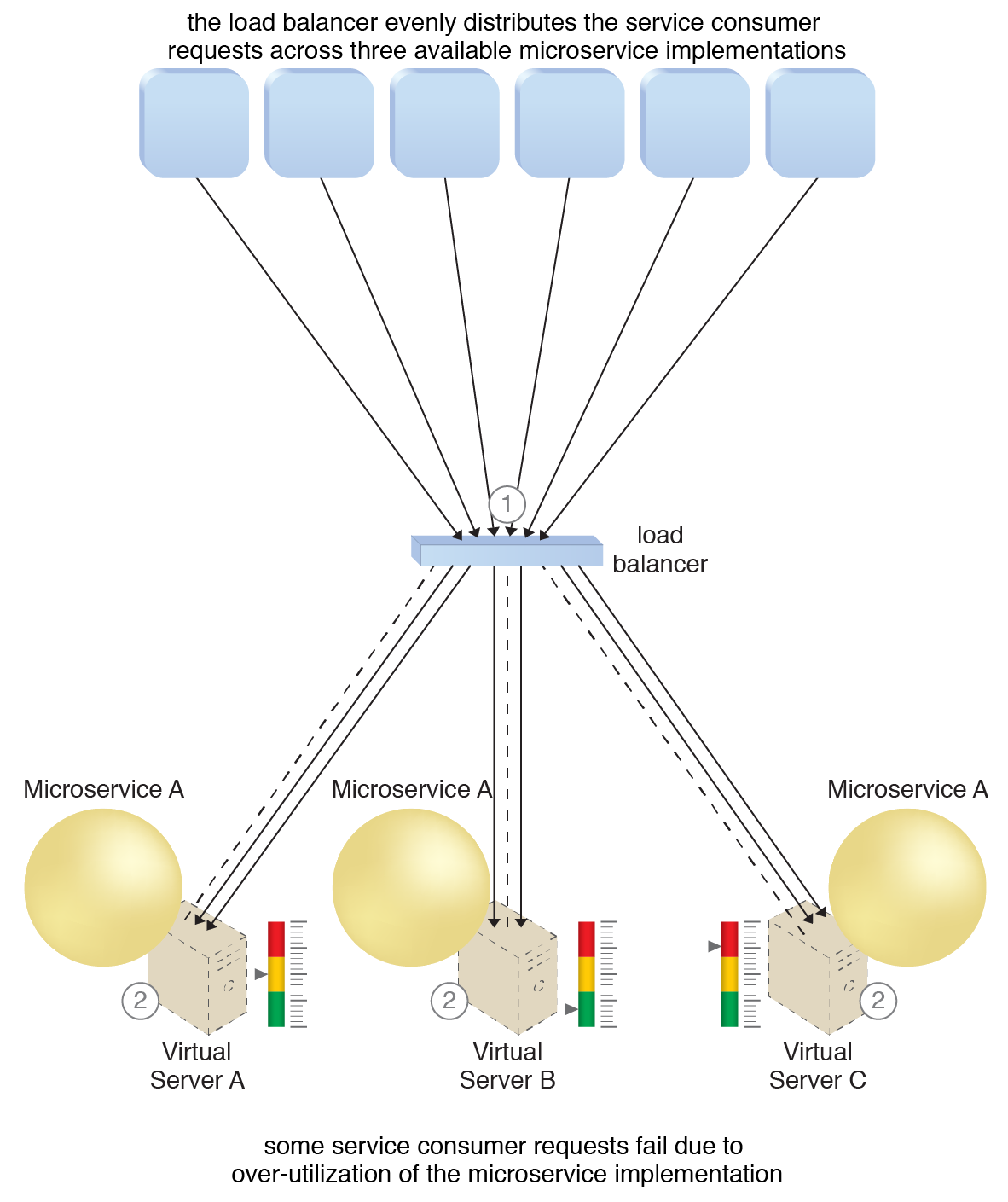 Service Load Balancing: The load balancing agent intercepts messages sent by service consumers (1) and forwards the messages at runtime to the virtual servers so that the workload processing is horizontally scaled (2). Each virtual server receives requests based on its capacity, meaning none will be over-utilized.