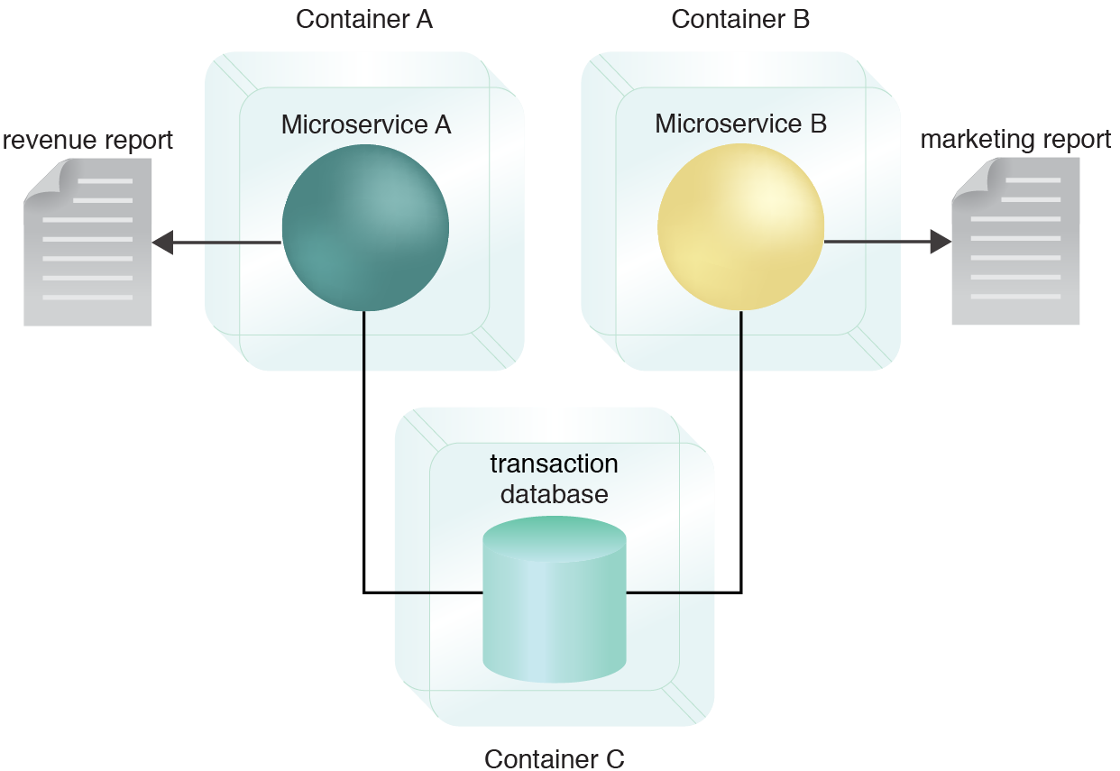Shared Isolated Database: The shared database is deployed in its own container and encapsulated by a service API providing generic data access functions. Microservice A and Microservice B are also stored in separate containers. Now the database and both microservices can be scaled and managed independently.