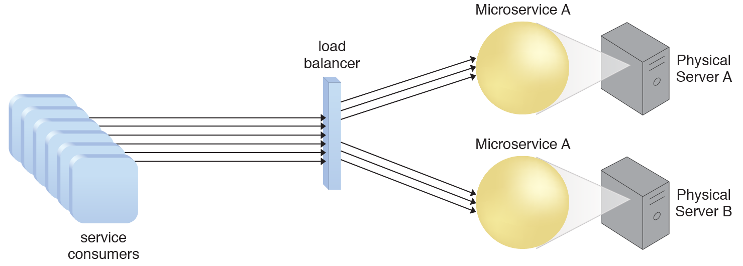 Workload Distribution: A redundant copy of Microservice A is implemented on Physical Server B. The load balancer intercepts the service consumer requests and directs them to both Physical Server A and B to ensure even distribution of the workload.