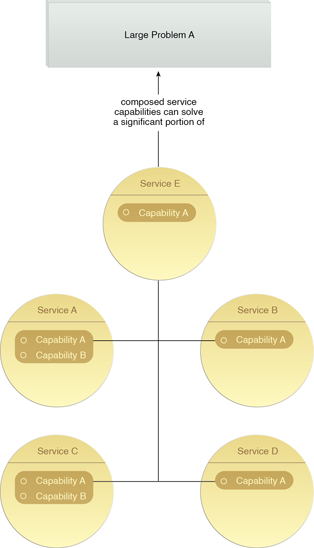 Capability Composition: The individual capabilities of services can be aggregated to collectively help solve the large problem from which they were originally derived.