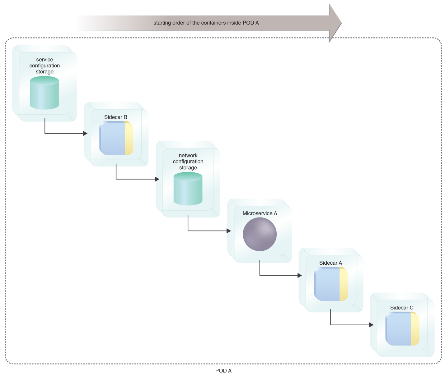 Container Chain: A pre-scheduled start-up sequence of Microservice A and its components.