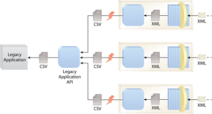 Data Format Transformation: A Format Conversion utility service is added to the architecture. This service abstracts the legacy application API and provides XML-to-CSV and CSV-to-XML functions. Note that in the depicted architecture, the Format Conversion service exists as a component being reused by multiple components that are part of Web services, as per Dual Protocols.