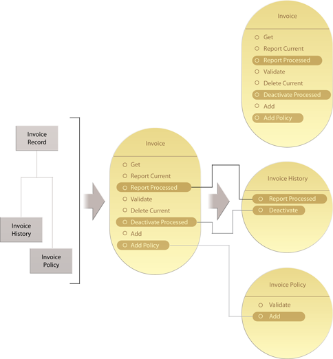 Decomposed Capability: The Invoice service (middle) derived from the same business entities (left) exposes a series of more granular capabilities, several of which correspond directly to specific business entities. This increases the ease at which subsequent service decomposition can be accomplished. The decomposed services (right) are no longer in conflict because the capabilities affected by the decomposition are clearly mapped to the new services. Those same capabilities also remain in the Invoice service contract (top right) as per Proxy Capability.
